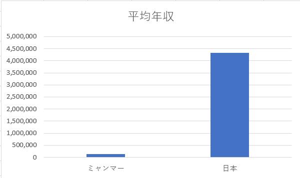 グラフ_ミャンマーと日本の平均年収_20190808