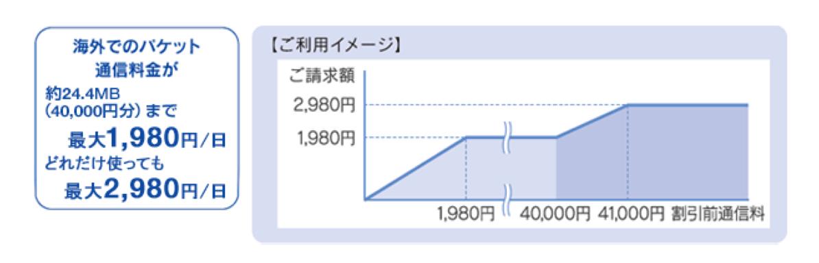 KDDIの海外でのパケット料金の利用イメージを説明するグラフ