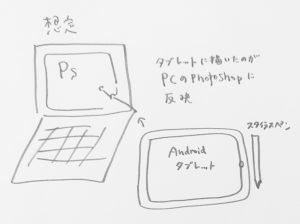 PCの画面をメインとして、マウスの代わりにアンドロイドタブレットとスタイラスペンを組み合わせて使うイメージの絵